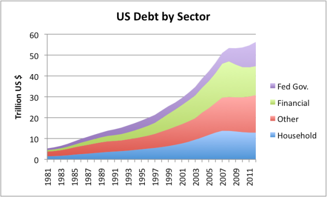 Figure 11. US Debt by Sector, based on Federal Reserve Z.1 data.