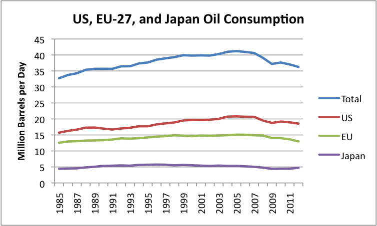 Oil consumption for US, EU-27 and Japan, based on EIA data.