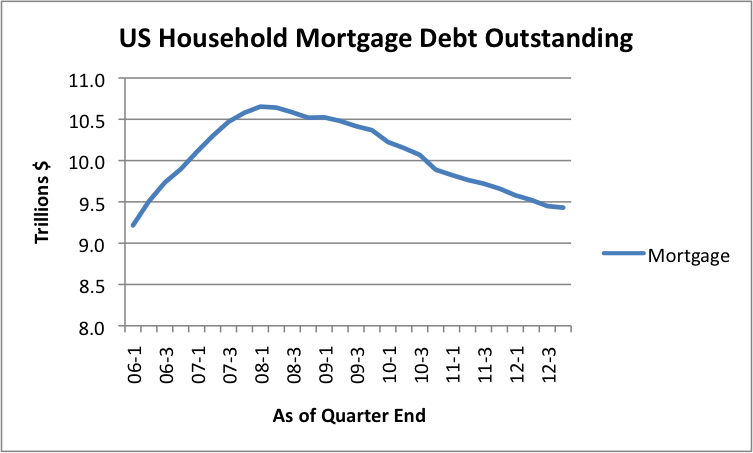 Figure 6. US Mortgage Debt Outstanding, based on Federal Reserve Z1 Report.