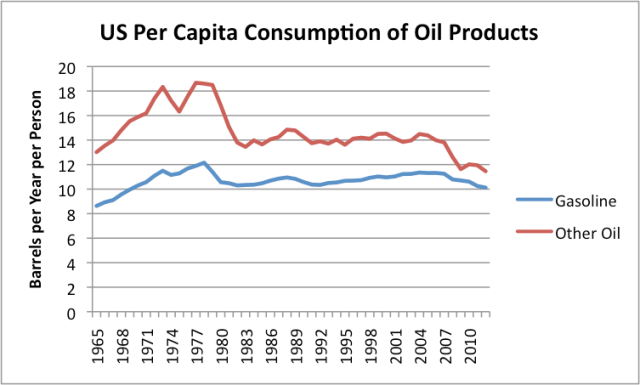 Figure 8. US per capita consumption of oil products, split between gasoline and other. Total consumption from BP's 2012 Statistical Review of  World Energy. Gasoline consumption from EIA. (Amounts include biofuels.)