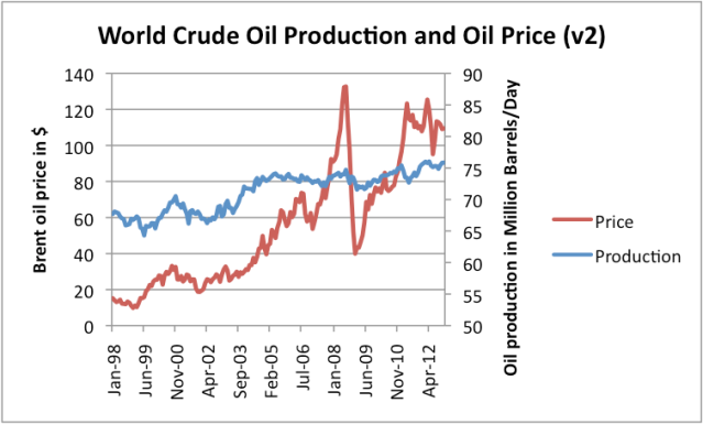 Figure 2. World crude oil production and Brent oil prices, based on monthly EIA data, with different scale for oil production.