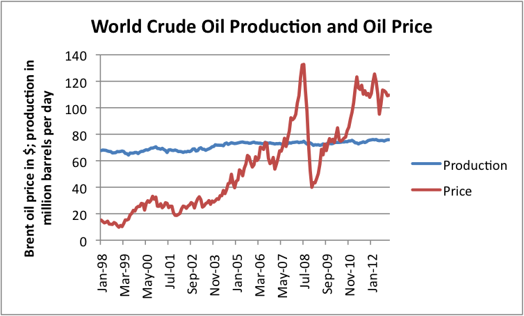 Oil Price Comparison Chart