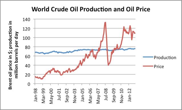Low Oil Prices Lead to Economic Peak Oil thumbnail