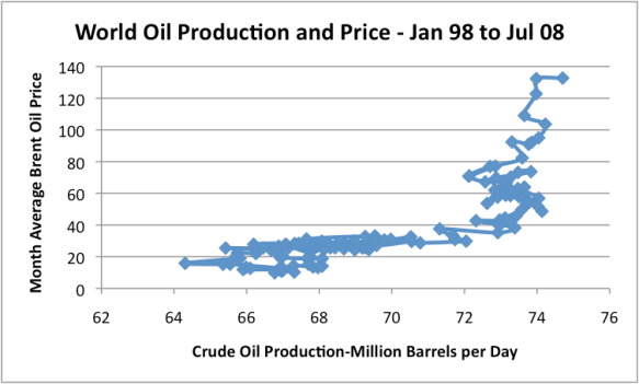 Figure 3. X-Y graph of world of monthly world oil production and price data, based on the EIA data shown in Figures 1 and 2.