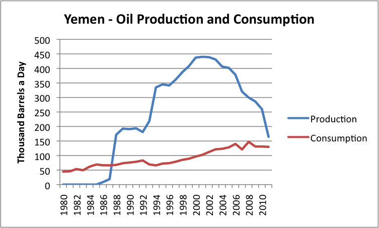 Yemen oil production and consumption