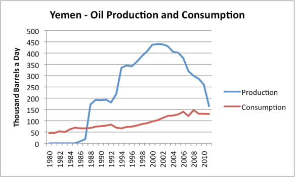 """Figure 3. Oil production and consumption for Yemen, based on EIA data. (Both are on an """"all liquids"""" basis.)"""