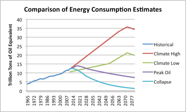 "Figure 2. Comparison of Energy Consumption Estimates. Climate high and Climate low are based on Figure 1 of this Oil Drum post by DeSousa and Mearns. ""Peak oil"" is based on  a 2013 estimate by  Energy Watch Group.  Collapse is my estimate, associated with Figure 1 of this post. In all of the estimates, there is an implicit assumption that the fuel mix stays relatively constant."