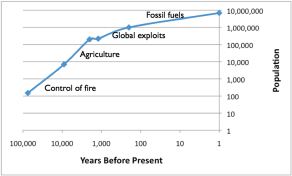 Figure 6. Log/log graph of human population growth, with energy sources giving rise to this growth.