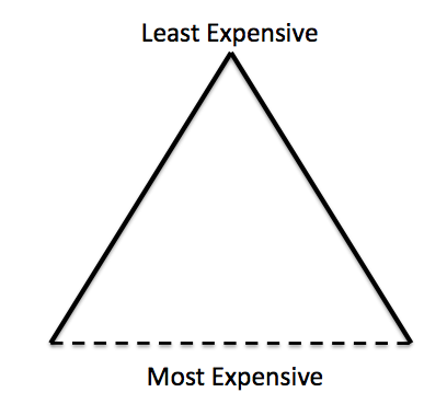Figure 5. Resource triangle, with dotted line indicating uncertain financial cut-off.