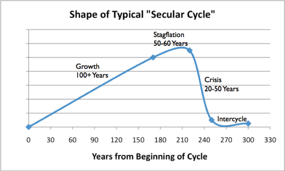 Figure 6. Shape of typical Secular Cycle, based on work of Peter Turchin and Sergey Nefedov in Secular Cycles.