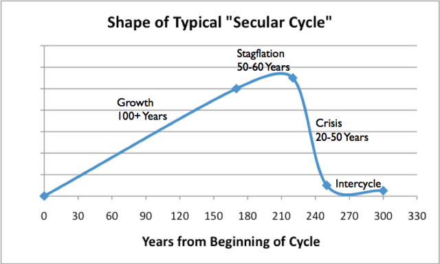 Figure 4. Shape of typical Secular Cycle, based on work of Peter Turkin and Sergey Nefedov in Secular Cycles.