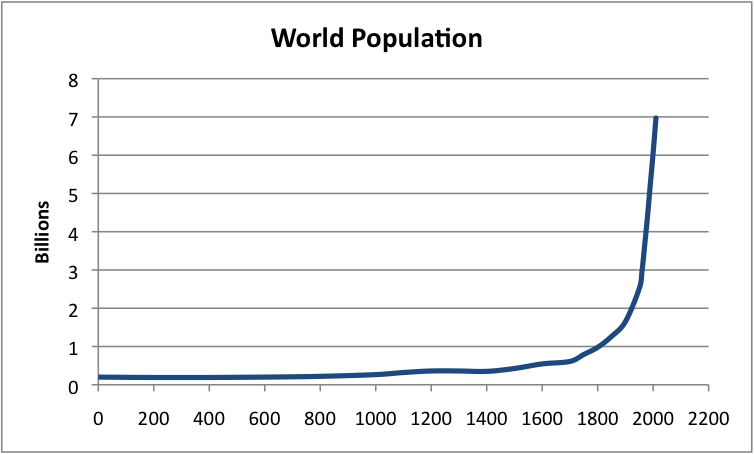 Population Affecting Pollution(Brielle Rasmussen) - U.S ... |Overpopulation Charts 2013