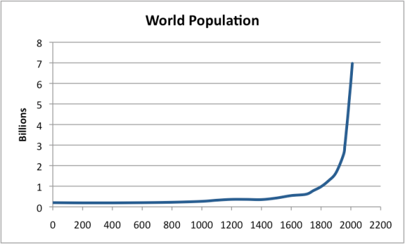 "Figure 1. World population based on data from ""Atlas of World History,"" McEvedy and Jones, Penguin Reference Books, 1978  and Wikipedia-World Population."