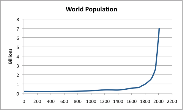 Image result for world population graph since 0 ad