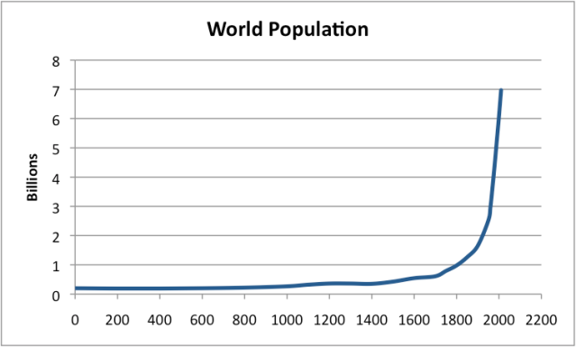 "Figure 3. World population based on data from ""Atlas of World History,"" McEvedy and Jones, Penguin Reference Books, 1978  and Wikipedia-World Population."
