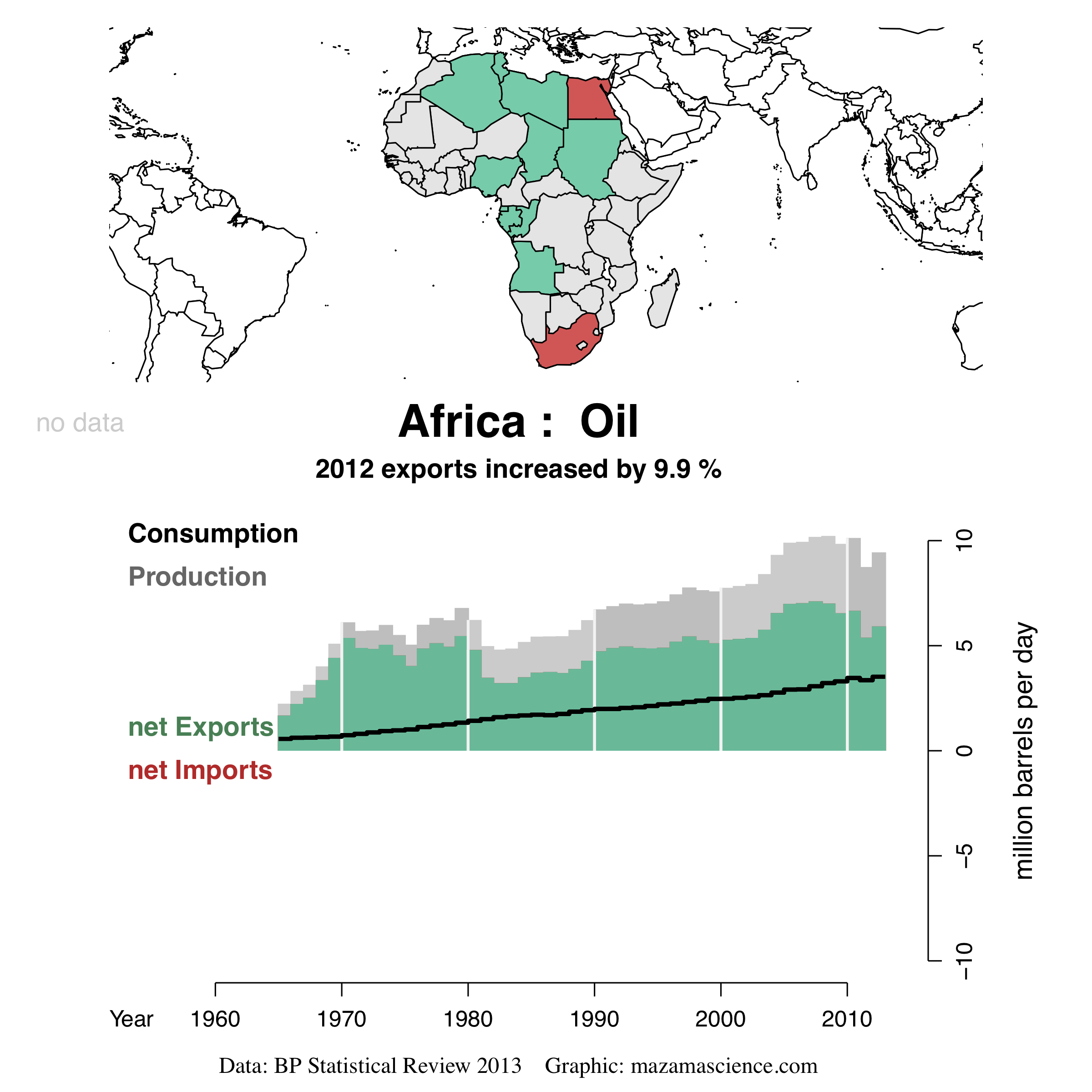 African oil production, consumption, and exports