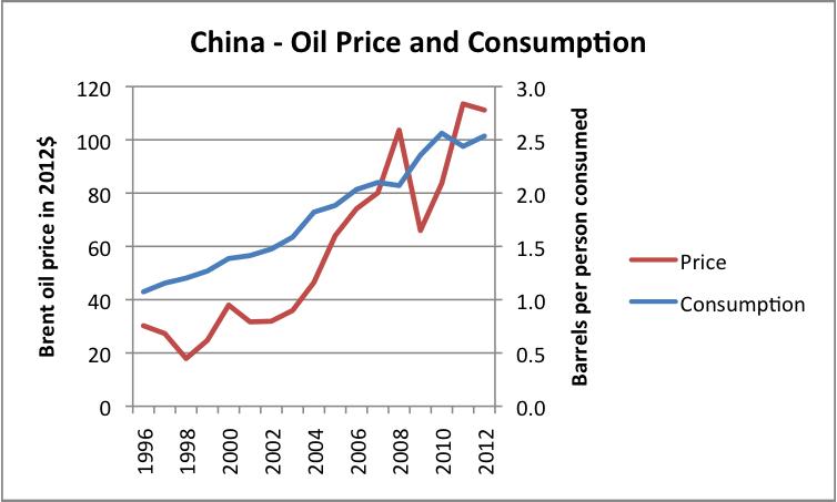Oil prices in india essay