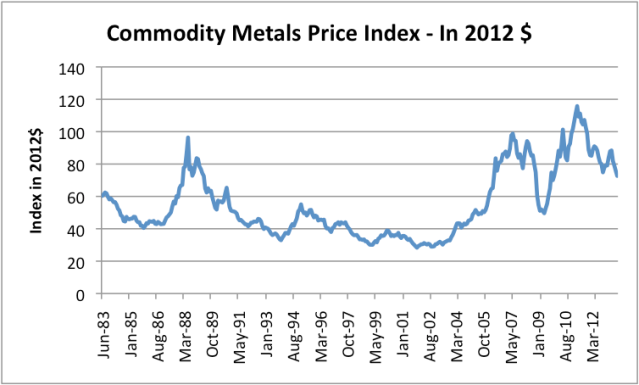Figure 5. Commodity Metals Price Index from the International Monetary Fund, adjusted by CPI-Urban to 2012 price levels. Commodity Metals include Copper, Aluminum, Iron Ore, Tin, Nickel, Zinc, Lead, and Uranium.