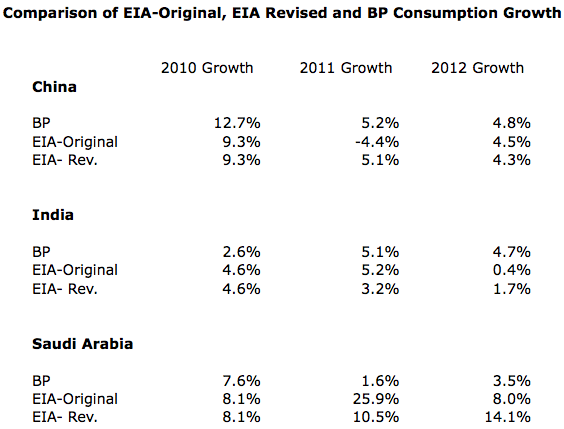 "Comparison of growth in oil consumption, based on EIA original 2012 numbers, EIA revised 2012 numbers, and BP new Statistical Review of World Energy data. (All amounts based on ""barrels per day"" consumption.)"