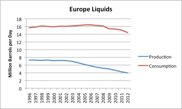 "Figure 14: European Liquids (oil including natural gas liquids, ""refinery expansion"" and biofuels) production and consumption, based on data of the EIA."