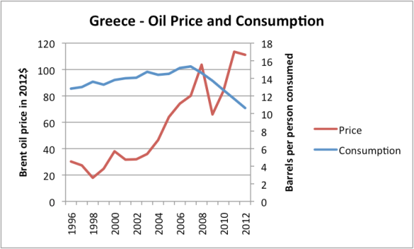 Figure 3. Liquids (including biofuel, etc) consumption of Greece, based on data of US EIA, together with Brent oil price in 2012 dollars, based on BP Statistical Review of World Energy updated with EIA data.