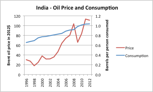 Figure 2 (Revised). Liquids (including biofuel, etc) consumption for India, based on data of US EIA, together with Brent oil price in 2012 dollars, based on BP Statistical Review of World Energy updated with EIA data.