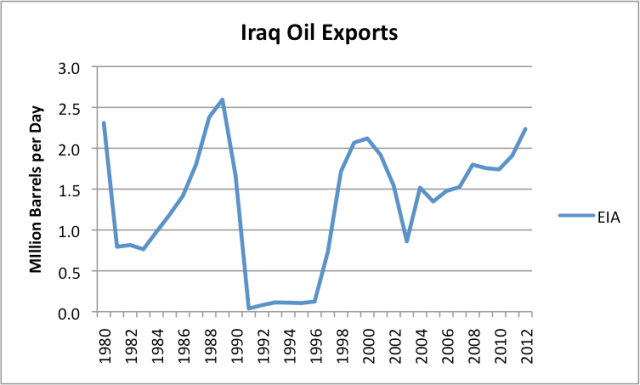 Figure 2. Iraq oil exports, based on EIA production and consumption data.