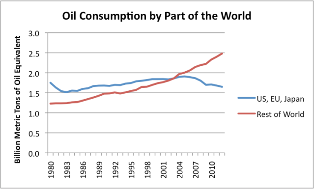 Figura 1.  El consumo de aceite basado en 2013 Statistical Review of World Energy de BP.