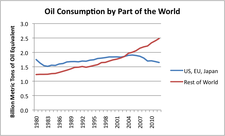 Figure 1. Oil consumption based on BP's 2013 Statistical Review of World Energy.