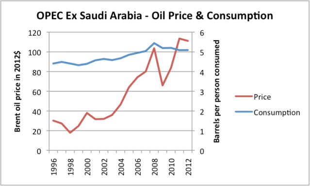 Figure 9 (Revised). Liquids (oil including biofuel, etc) consumption for OPEC ex Saudi Arabia, based on data of US EIA, together with Brent oil price in 2012 dollars, based on BP Statistical Review of World Energy updated with EIA data.