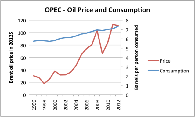 Figure 7 (Revised). Liquids (oil including biofuel, etc) consumption for OPEC, based on data of US EIA, together with Brent oil price in 2012 dollars, based on BP Statistical Review of World Energy updated with EIA data.
