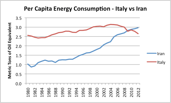 Figure 4. Per capita energy consumption for Italy and Iran, based on BP total primary energy consumption from 2013 Statistical Review of World Energy, and EIA population data.
