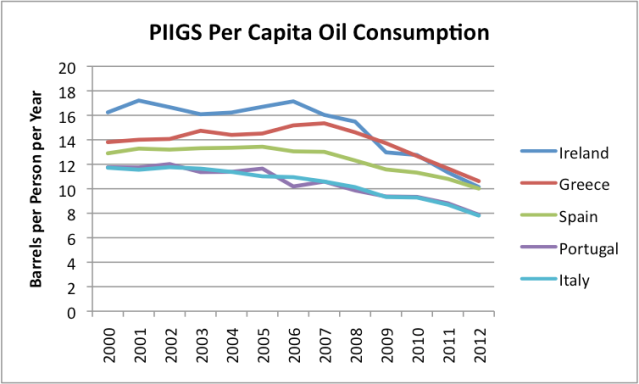 "Figure 4. Per capita oil (""liquids"") consumption for countries known as PIIGS, based on EIA data."
