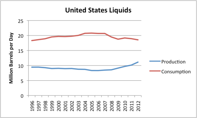 "Figure 3: US Liquids (oil including natural gas liquids, ""refinery expansion"" and biofuels) production and consumption, based on data of the EIA."