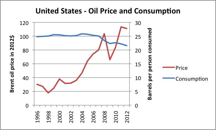 Four Oil Price Catalysts in 2019