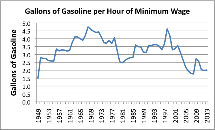 Gallons of Gasoline per Hour of Minimum Wage
