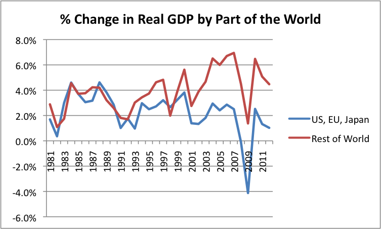 Percent change in real GDP by part of the world