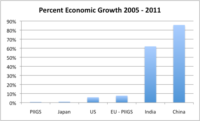 Figure 6. Percent growth in real GDP between 2005 and 2011, based on USDA GDP data in 2005 US$.