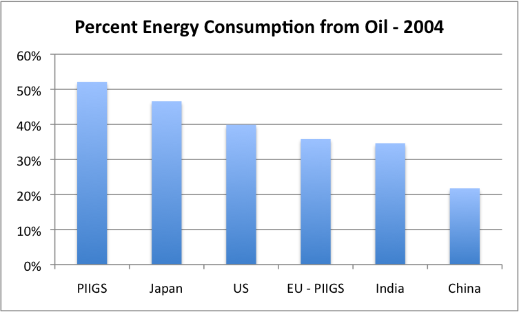 """Figure 5. Percent energy consumption from oil in 2004, for selected countries and country groups, based on BP 2013 Statistical Review of World Energy. (EU - PIIGS means """"EU-27 minus PIIGS')"""
