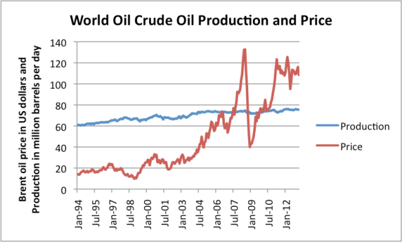 Figure 4. World crude oil production and monthly average Brent spot oil price, both based on EIA data.