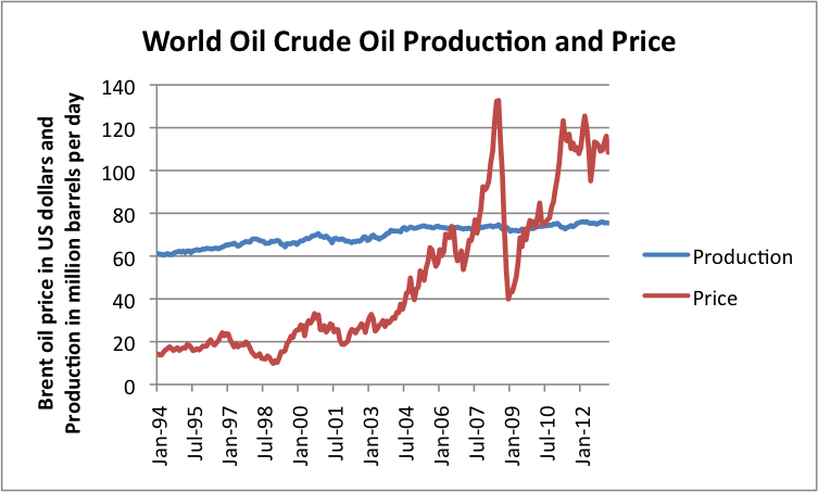 Figure 4. World crude oil production and Brent spot oil price, both based on EIA data.