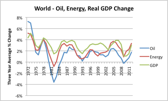 Figure 8. Growth in world GDP, compared to growth in world of oil consumption and energy consumption, based on 3 year averages. Data from BP 2013 Statistical Review of World Energy and USDA compilation of World Real GDP.