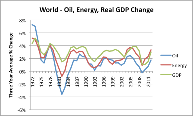 Figure 1. Growth in world GDP, compared to growth in world of oil consumption and energy consumption, based on 3 year averages. Data from BP 2013 Statistical Review of World Energy and USDA compilation of World Real GDP.