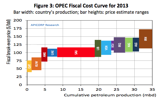 Sept 2013 Fiscal Cost Curve APIC