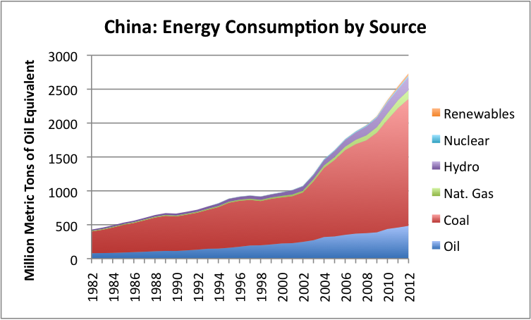 China's energy consumption by source