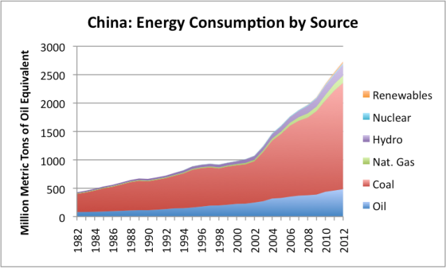 Figure 3. Energy consumption by source for China based on BP 2013 Statistical Review of World Energy.