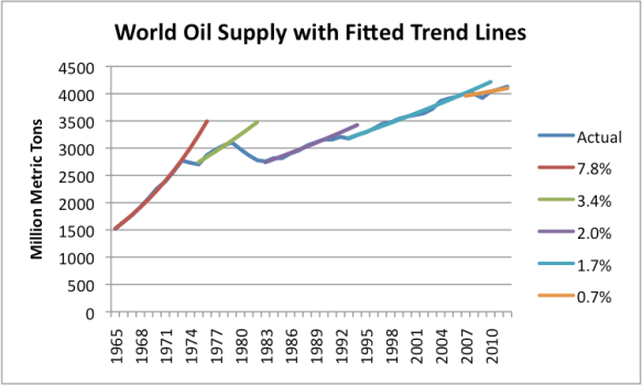 Figure 3. Growth in world oil supply, with fitted trend lines, based on BP 2013 Statistical Review of World Energy.