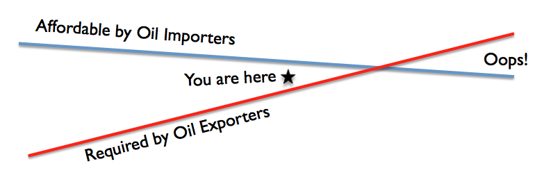 oil prices needed by importers versus exporters