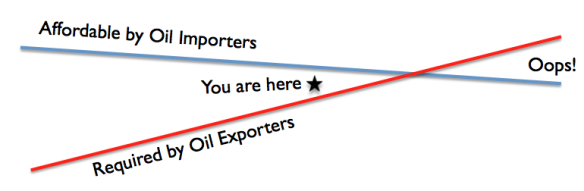 Figure 1. Author's view of conflict in required oil prices