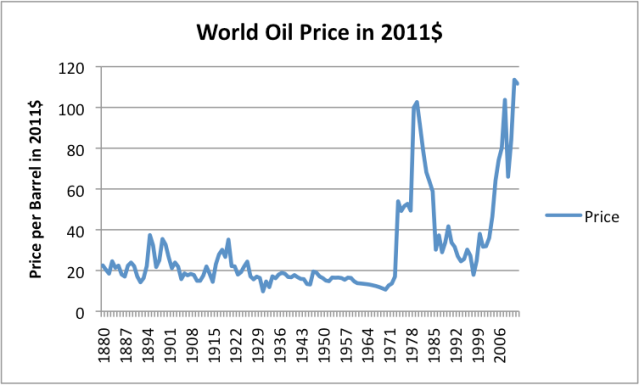 Figure 1. World oil price (Brent equivalent) in 2011$,  based on BP 2013 Statistical Review of World Energy data.